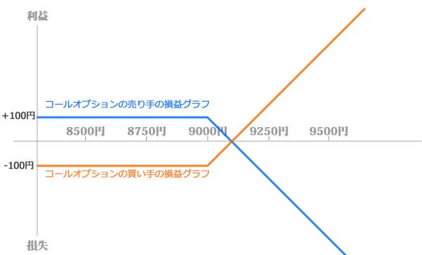 calloption_graph