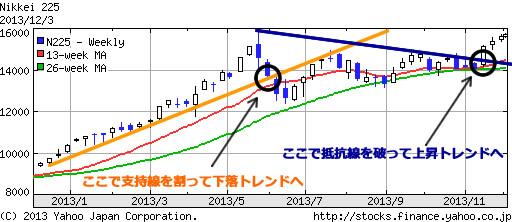 chart225-trendline