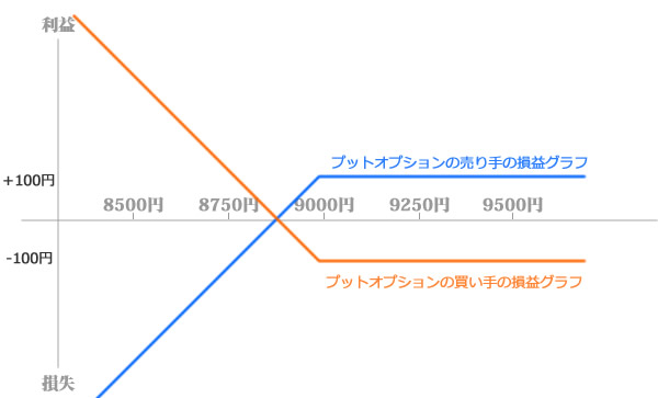 putoption_graph